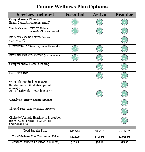 Canine Wellness Plan Options